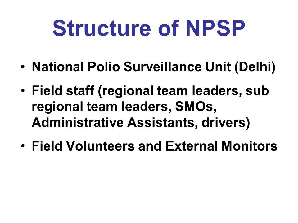 Structure of NPSP National Polio Surveillance Unit (Delhi)