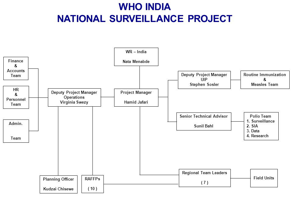 WHO INDIA NATIONAL SURVEILLANCE PROJECT