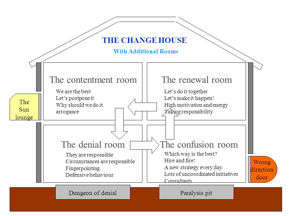 The contentment room The denial room The renewal room