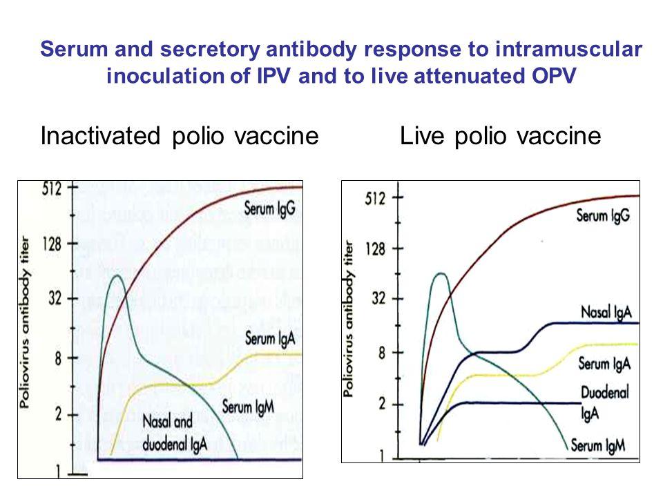 Inactivated polio vaccine Live polio vaccine