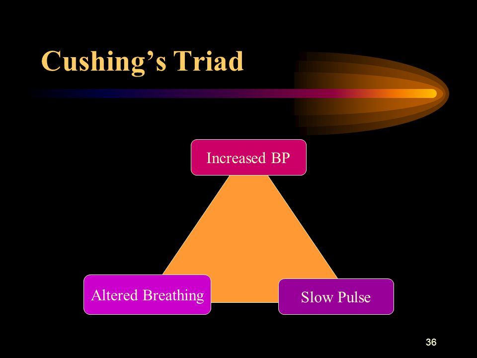 Cushing's Triad Increased BP Slow Pulse Altered Breathing