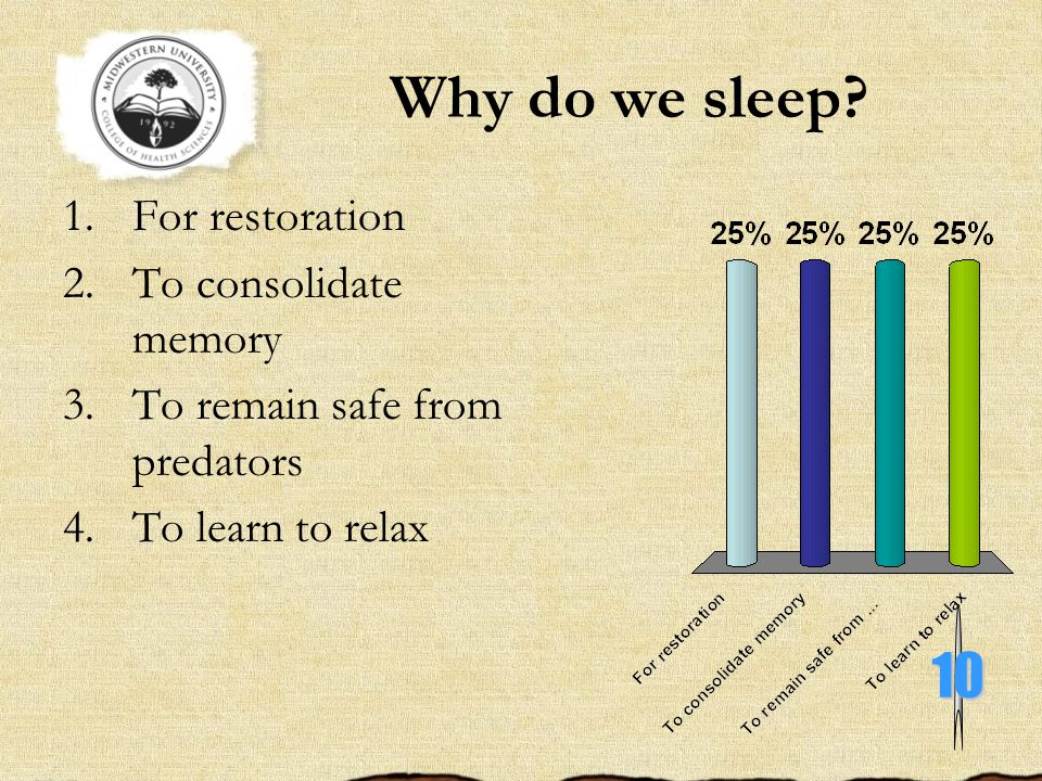 Why do we sleep 10 For restoration To consolidate memory