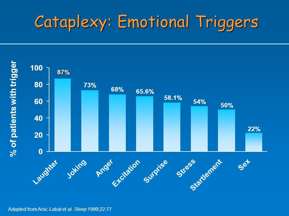 Cataplexy: Emotional Triggers