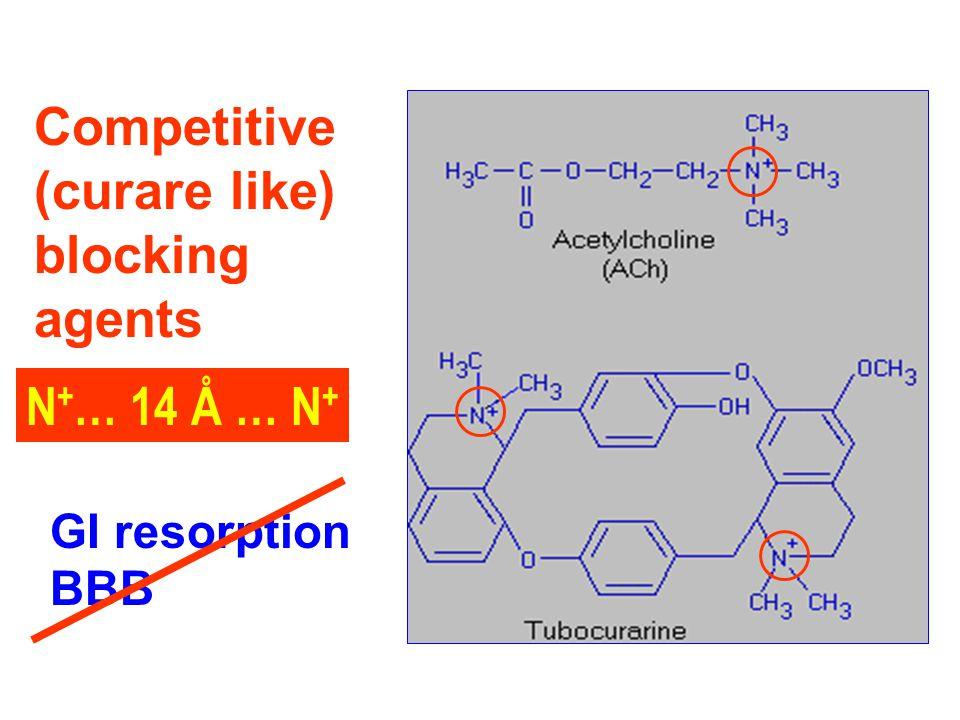 Competitive (curare like) blocking agents N+… 14 Å … N+ GI resorption