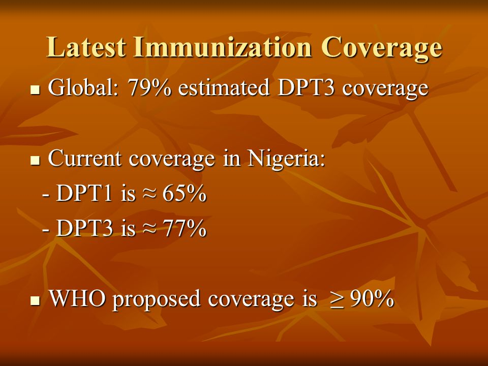 Latest Immunization Coverage
