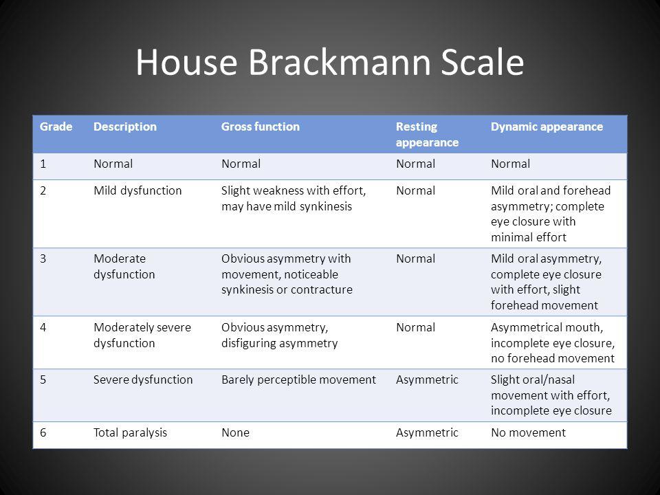 House Brackmann Scale Grade Description Gross function