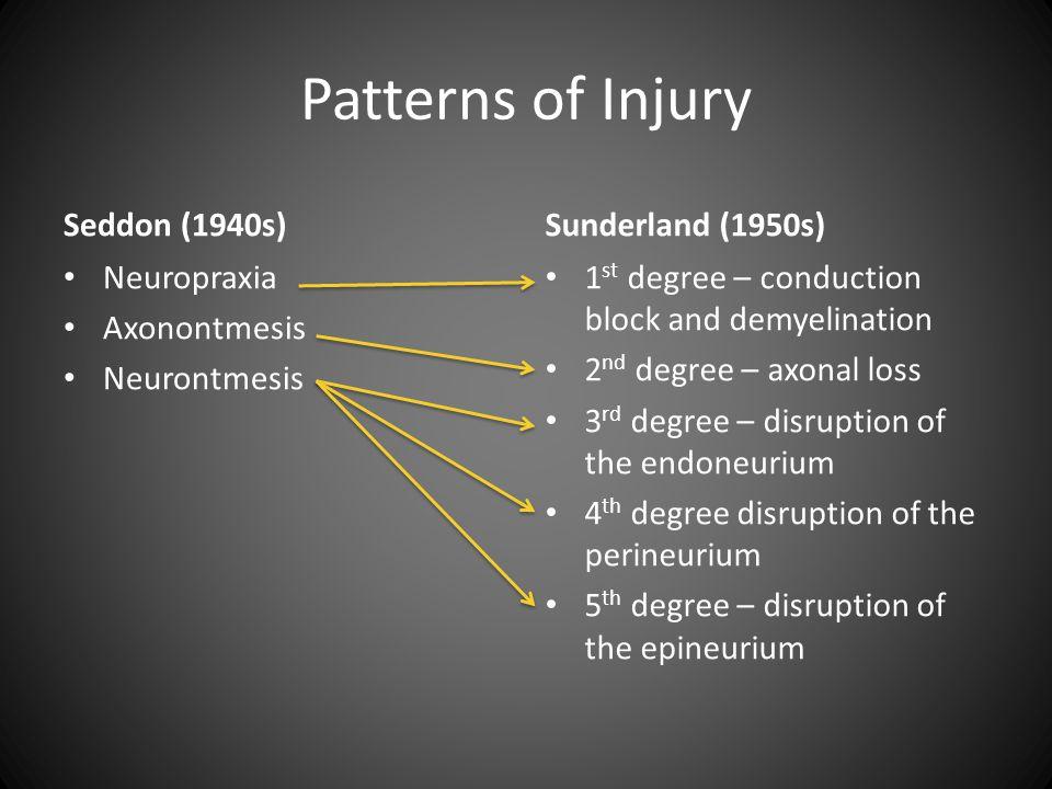 Patterns of Injury Seddon (1940s) Sunderland (1950s) Neuropraxia