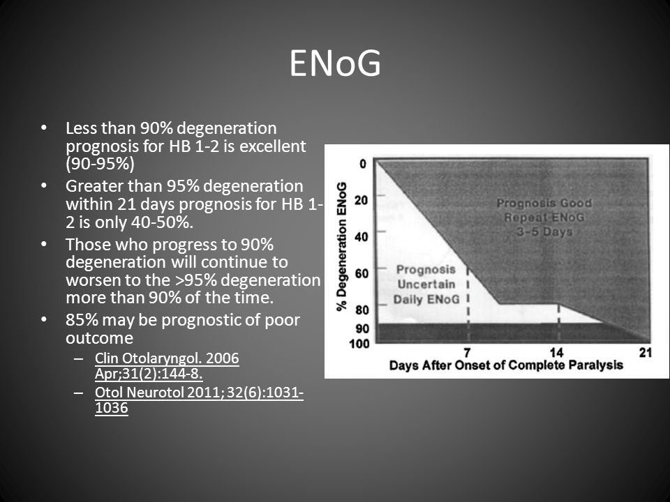 ENoG Less than 90% degeneration prognosis for HB 1-2 is excellent (90-95%)