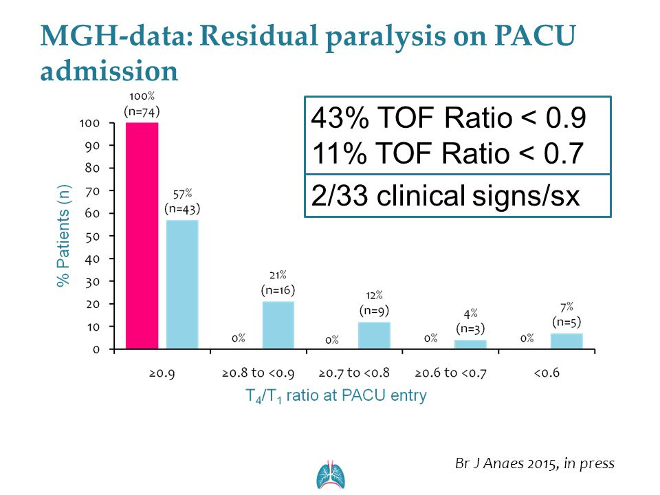 MGH-data: Residual paralysis on PACU admission