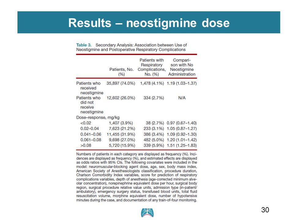 Results – neostigmine dose