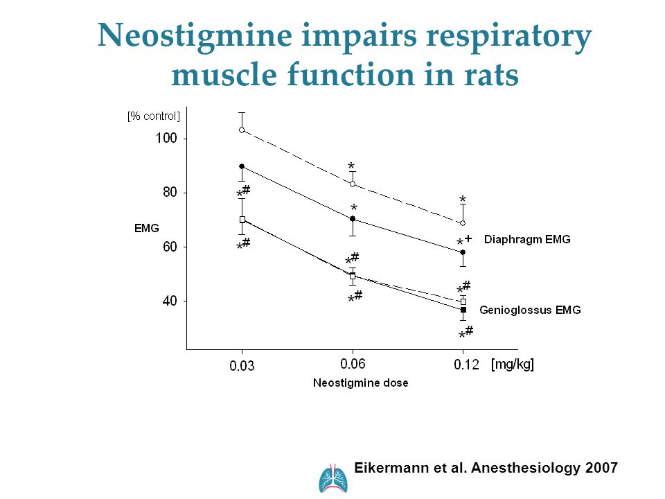 Neostigmine impairs respiratory muscle function in rats