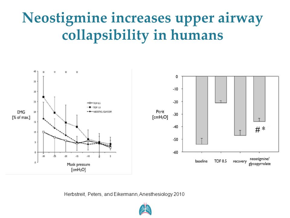 Neostigmine increases upper airway collapsibility in humans