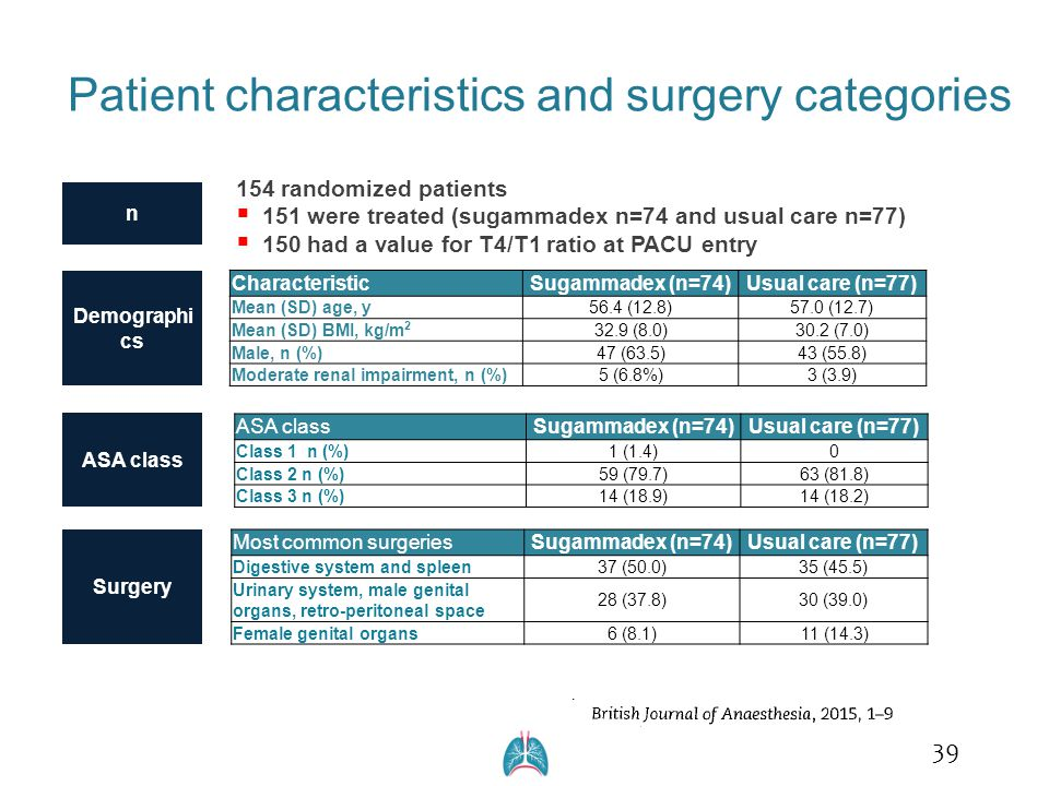 Patient characteristics and surgery categories