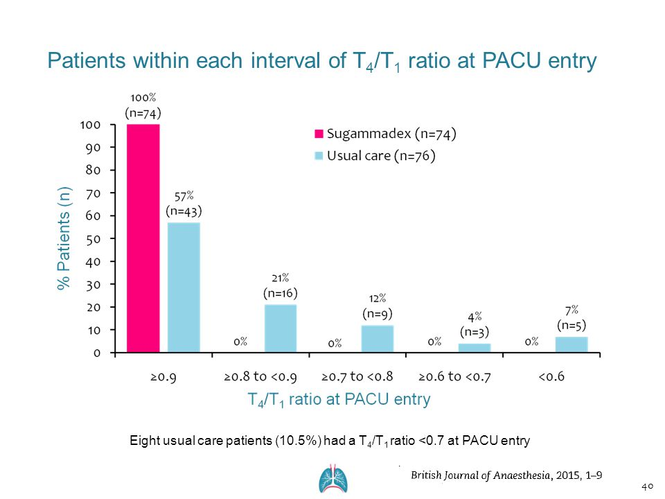 Patients within each interval of T4/T1 ratio at PACU entry