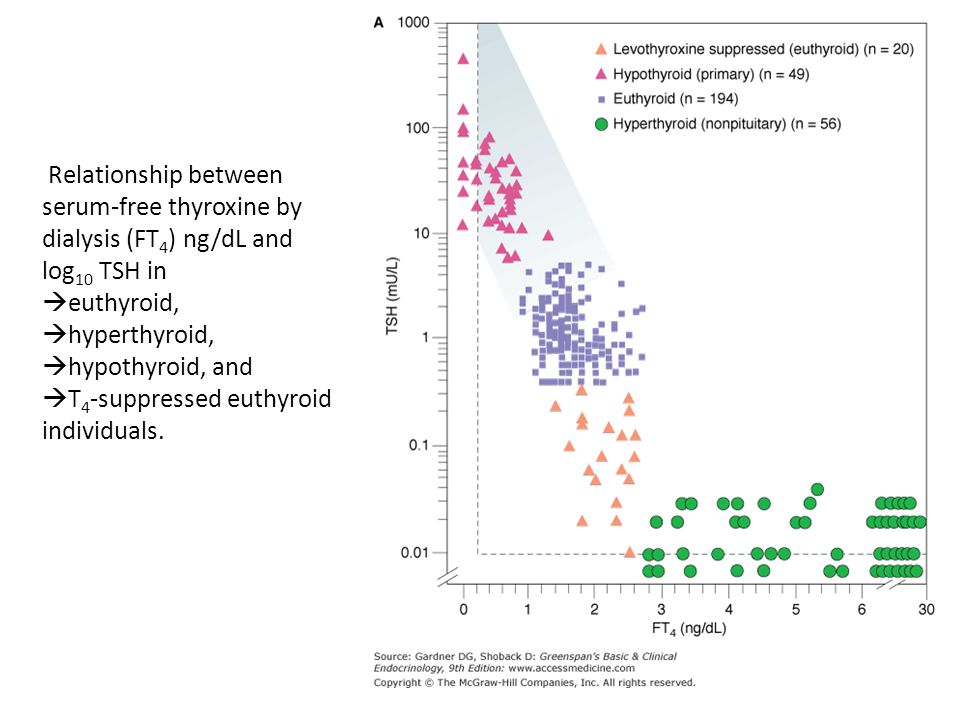Relationship between serum-free thyroxine by dialysis (FT4) ng/dL and log10 TSH in euthyroid, hyperthyroid, hypothyroid, and T4-suppressed euthyroid individuals.
