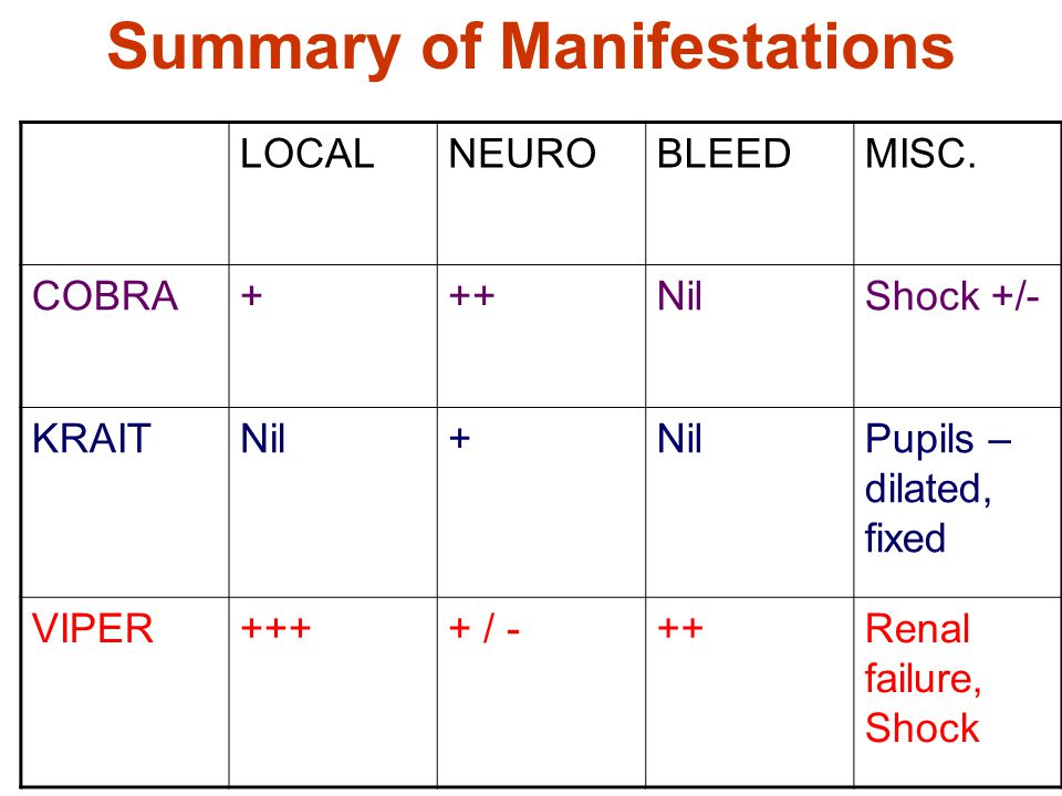 Summary of Manifestations