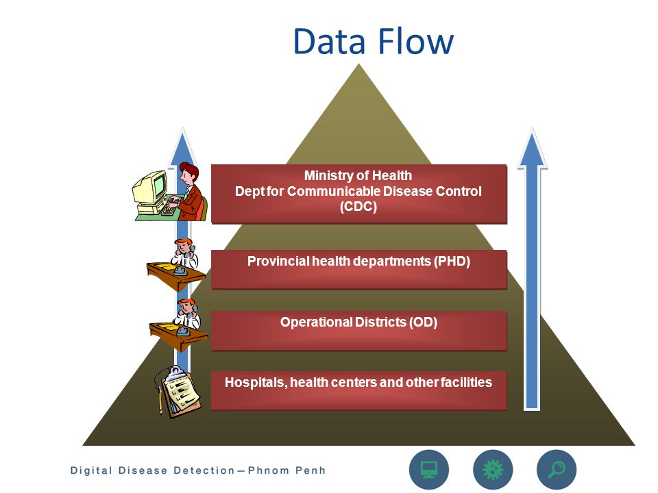 Data Flow Ministry of Health Dept for Communicable Disease Control (CDC) Provincial health departments (PHD)