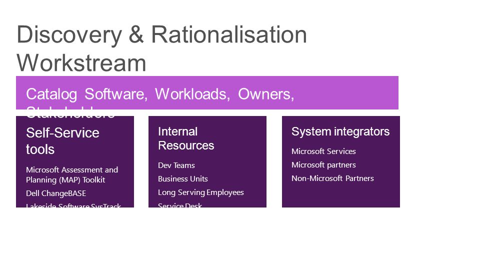 Discovery & Rationalisation Workstream