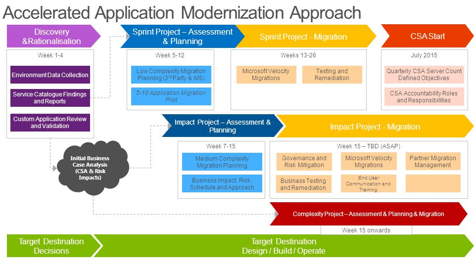 Accelerated Application Modernization Approach