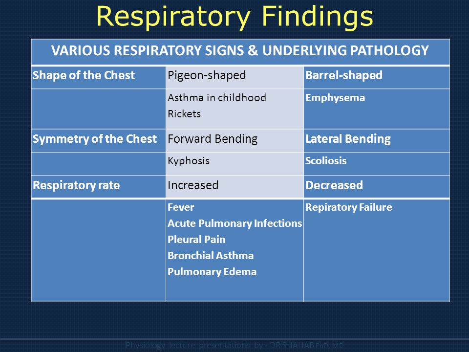 VARIOUS RESPIRATORY SIGNS & UNDERLYING PATHOLOGY