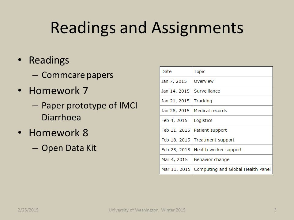 Readings and Assignments