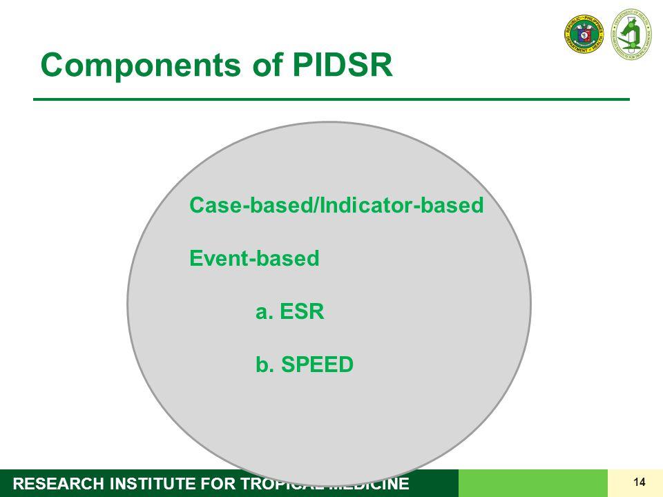 Components of PIDSR Case-based/Indicator-based Event-based a. ESR