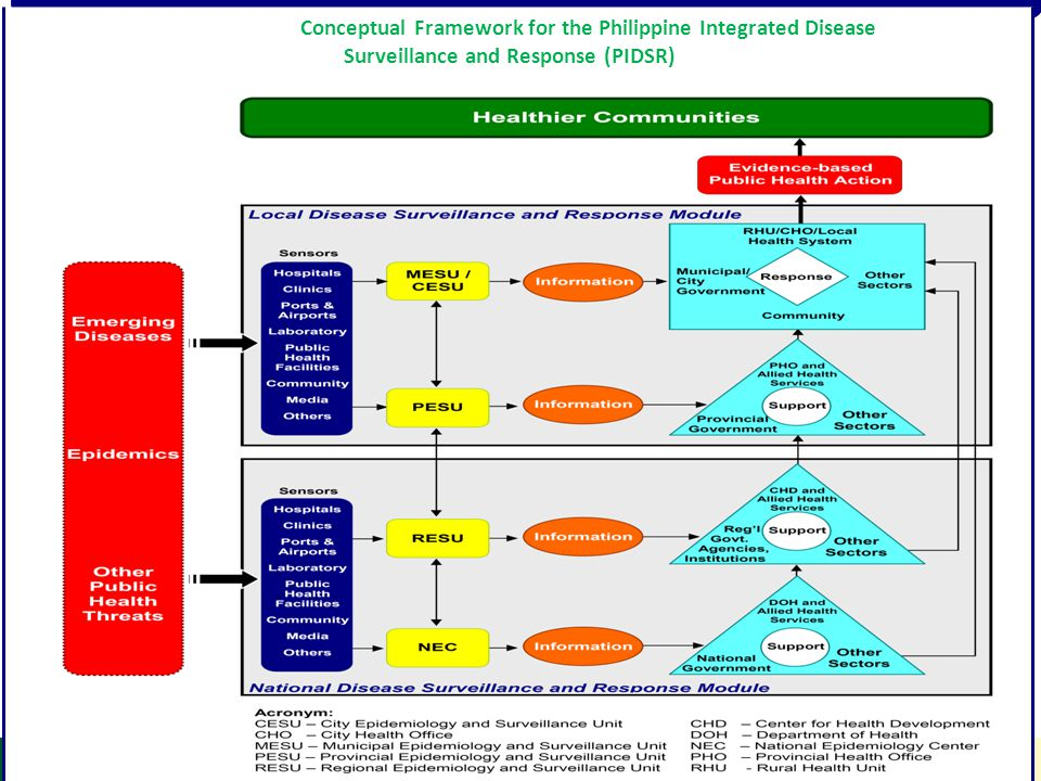Figure 2: Conceptual Framework for the Philippine Integrated Disease Surveillance and Response (PIDSR)