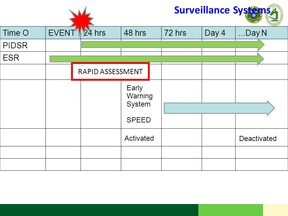 Surveillance Systems Time O EVENT 24 hrs 48 hrs 72 hrs Day 4 ...Day N