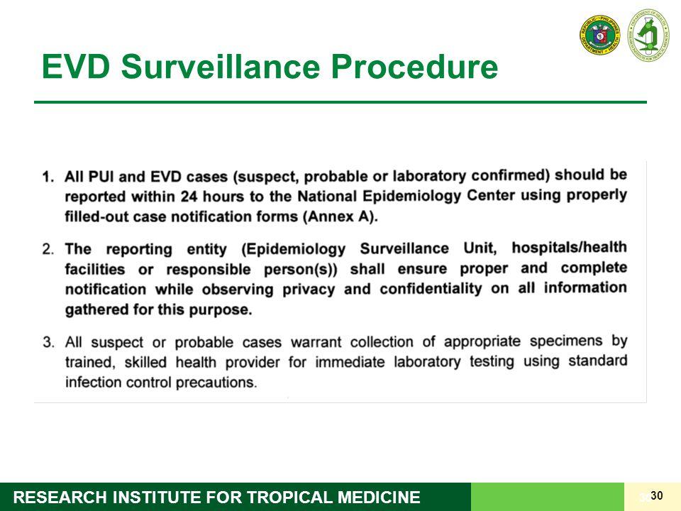 EVD Surveillance Procedure