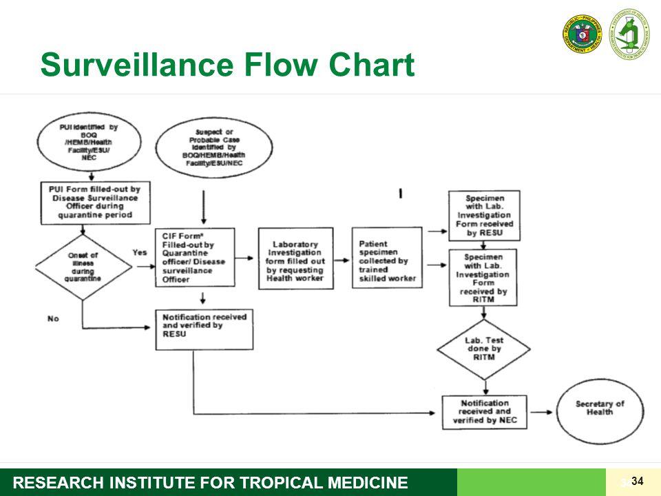 Surveillance Flow Chart
