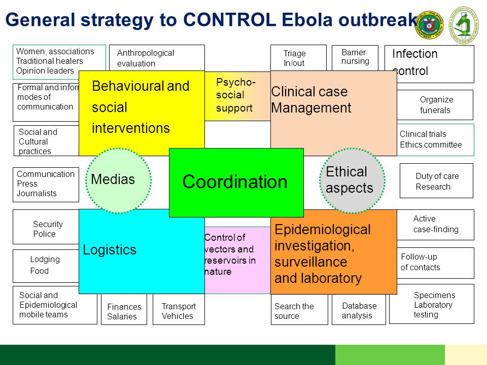 General strategy to CONTROL Ebola outbreak