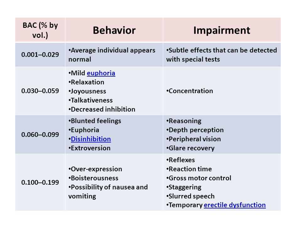Behavior Impairment BAC (% by vol.) 0.001–0.029