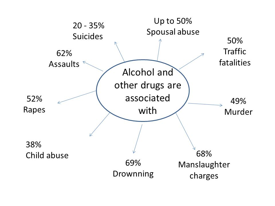 Alcohol and other drugs are associated with Up to 50% 20 - 35%