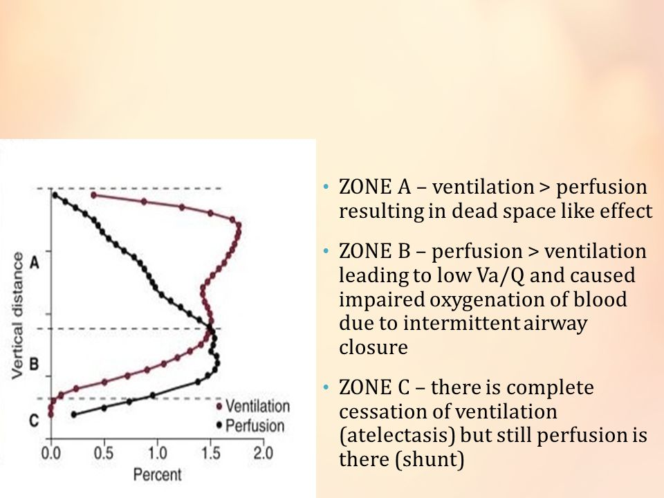 ZONE A – ventilation > perfusion resulting in dead space like effect
