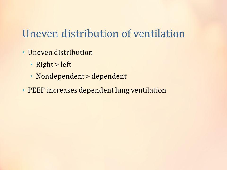 Uneven distribution of ventilation