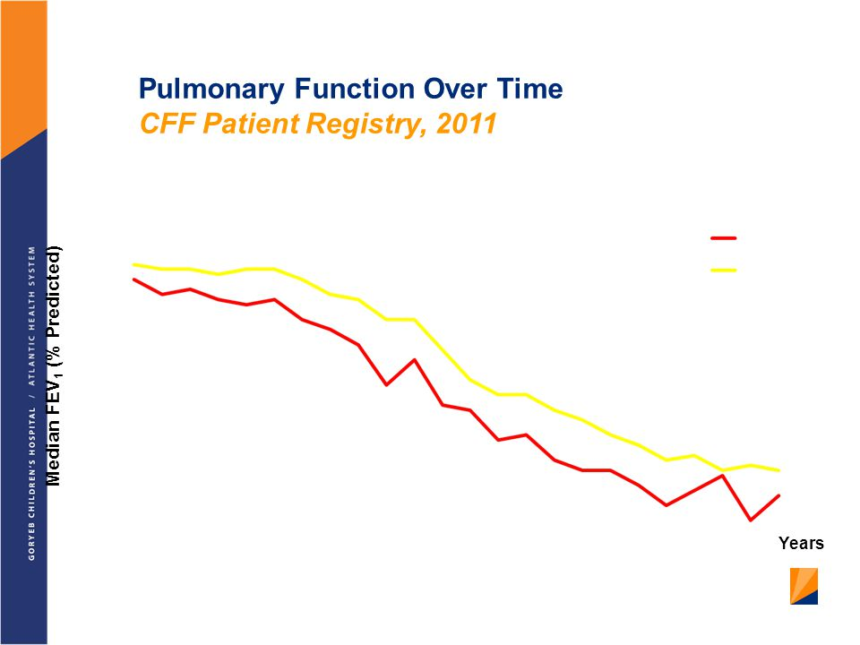 Pulmonary Function Over Time CFF Patient Registry, 2011
