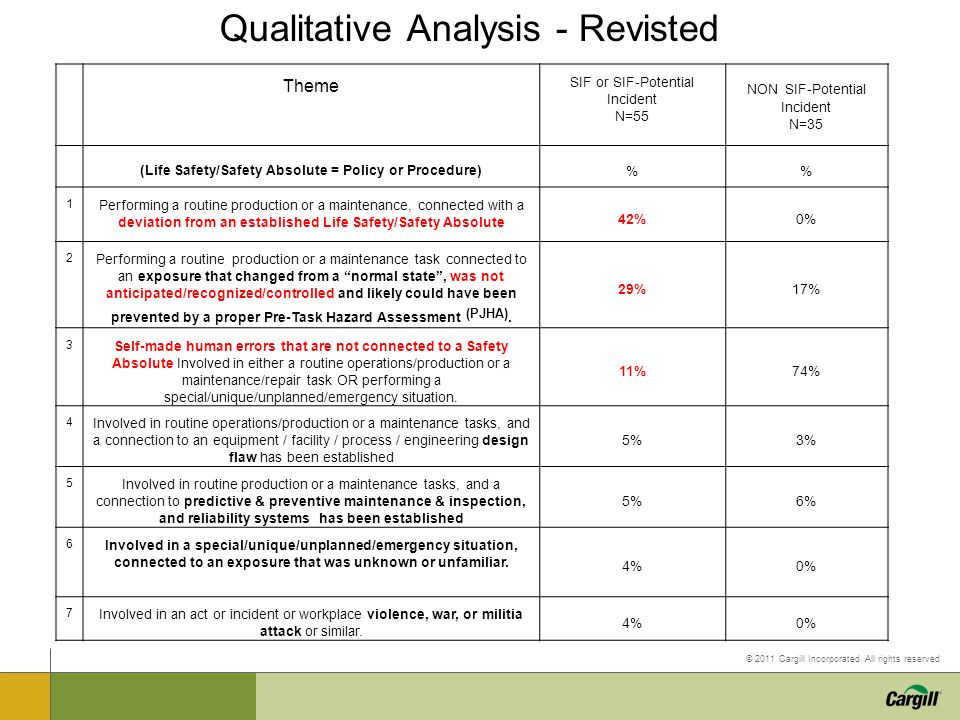 Qualitative Analysis - Revisted