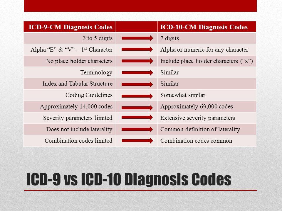 ICD-9 vs ICD-10 Diagnosis Codes