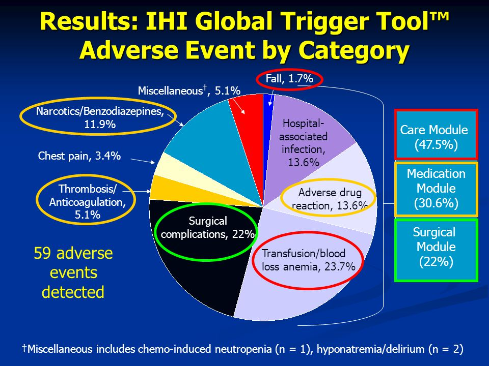 Results: IHI Global Trigger Tool™ Adverse Event by Category