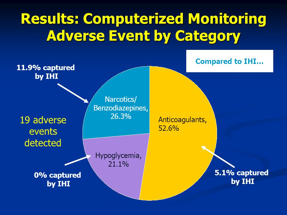 Results: Computerized Monitoring Adverse Event by Category