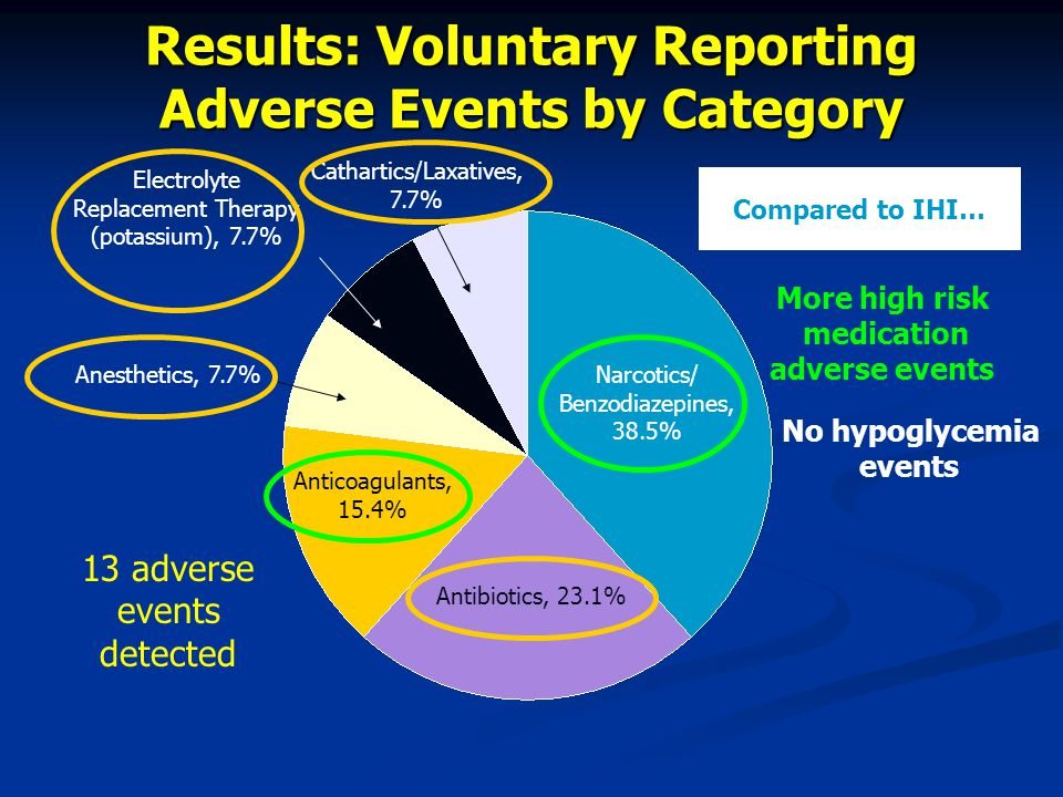 Results: Voluntary Reporting Adverse Events by Category