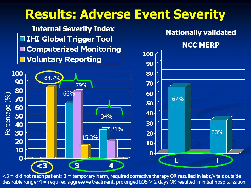 Results: Adverse Event Severity