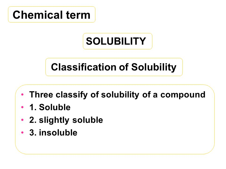Classification of Solubility