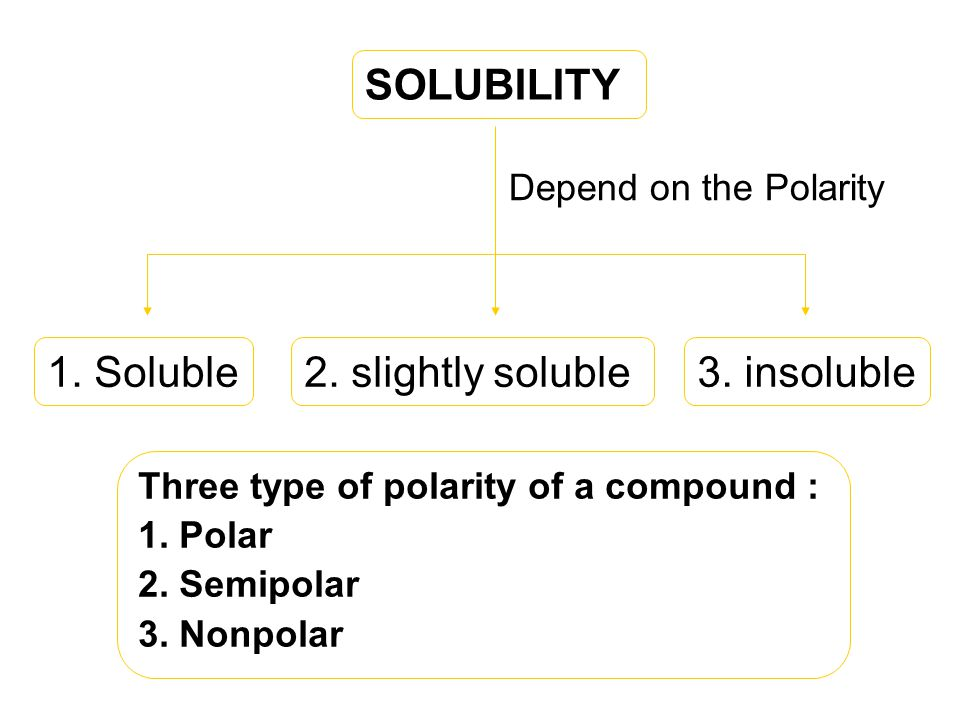 SOLUBILITY 1. Soluble 2. slightly soluble 3. insoluble