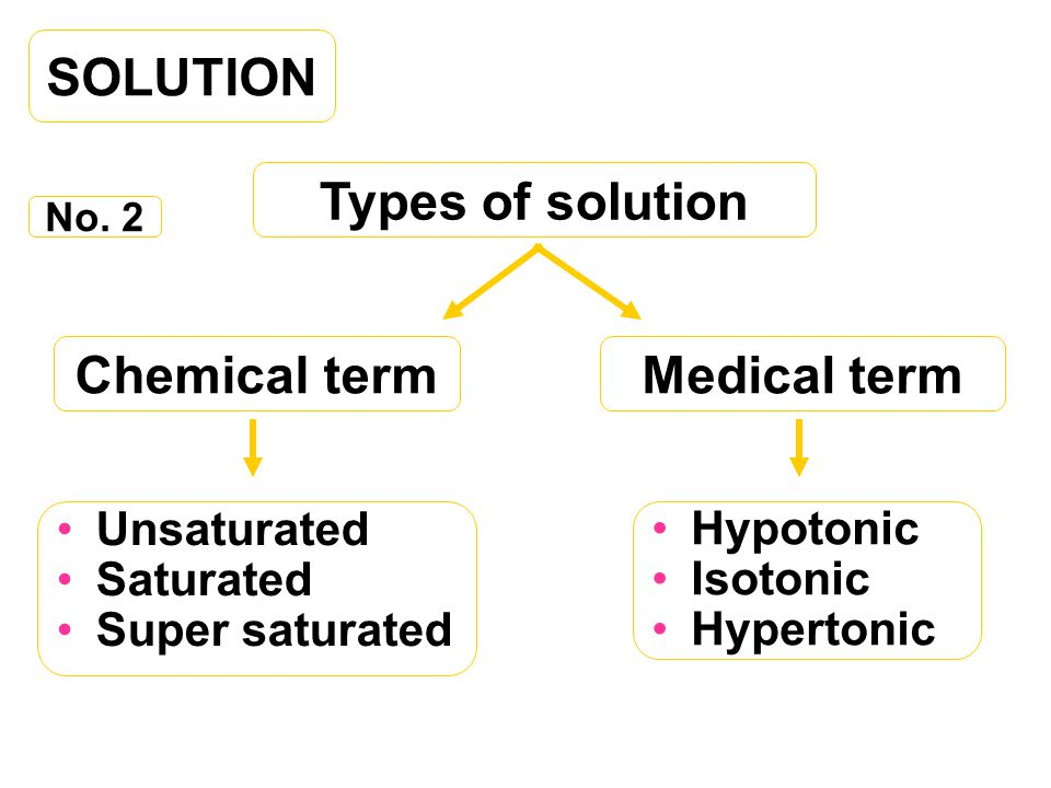 SOLUTION Types of solution Chemical term Medical term