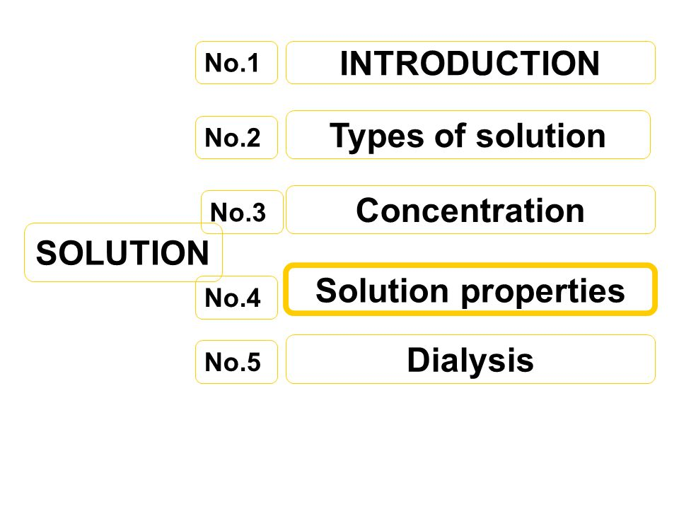 INTRODUCTION Types of solution Concentration SOLUTION