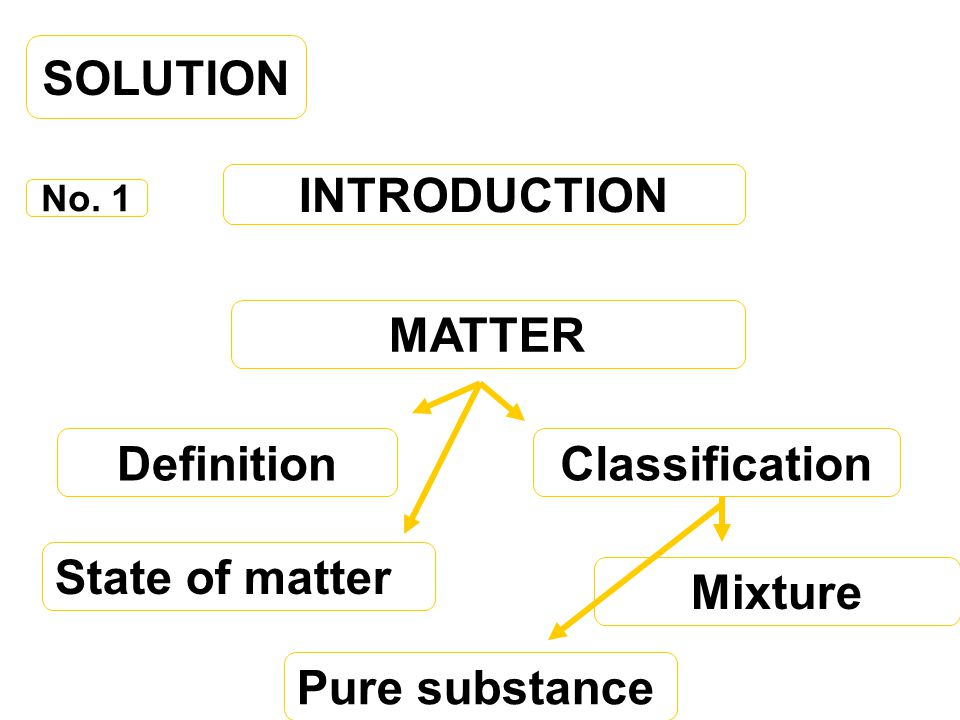 SOLUTION INTRODUCTION MATTER Definition Classification Mixture