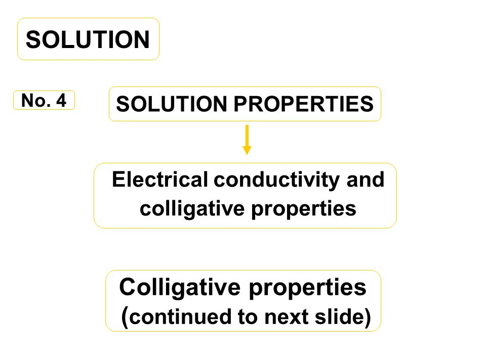 SOLUTION Colligative properties (continued to next slide)