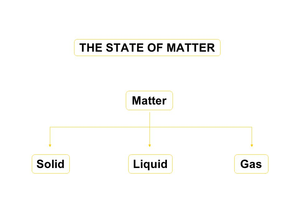 THE STATE OF MATTER Matter Solid Liquid Gas