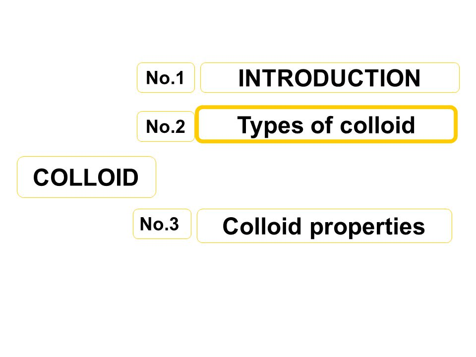 INTRODUCTION Types of colloid COLLOID Colloid properties